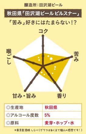 秋田県「田沢湖ビールピルスナー」