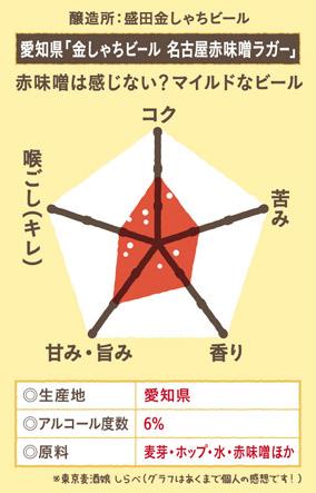 金しゃち名古屋赤味噌ラガー